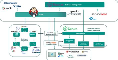 Improved Software Delivery within ABN AMRO by Continuous