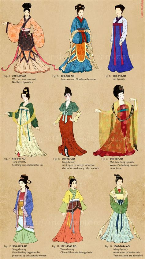 Madame de Pompadour — Timeline of Chinese clothing from